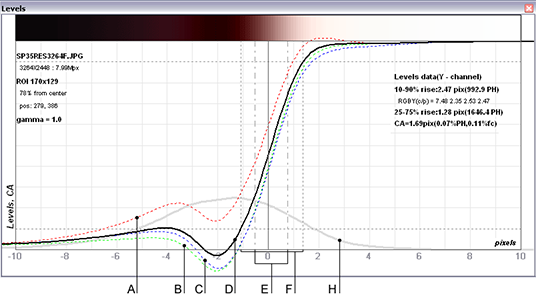 Edge profiles for R, G, B and Y (luminance) channels, curve for calculation of CA(chromatic aberration)